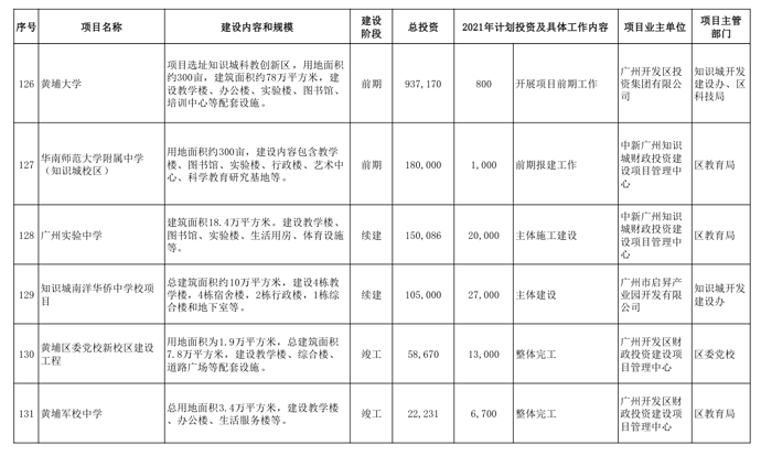 广州市黄埔区、广州开发区2021年重点建设项目计划表截图