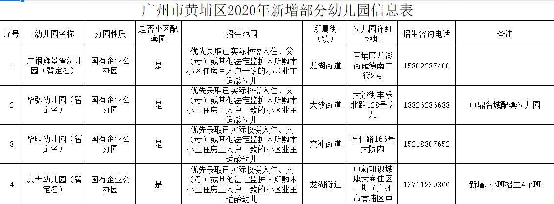 广州市黄埔区2020年新增部分幼儿园信息表
